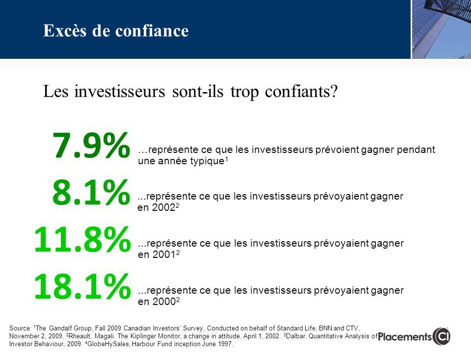 18.1%...représente ce que les investisseurs prévoyaient gagner en 2000 2...représente ce que les investisseurs prévoyaient gagner en 2001 2 11.8%...représente ce que les investisseurs prévoyaient gagner en 2002 2 8.1% …représente ce que les investisseurs prévoient gagner pendant une année typique 1 Les investisseurs sont-ils trop confiants.