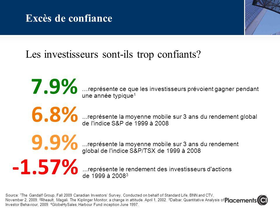...représente le rendement des investisseurs d'actions de 1999 à 2008 3 -1.57%...représente la moyenne mobile sur 3 ans du rendement global de l'indic