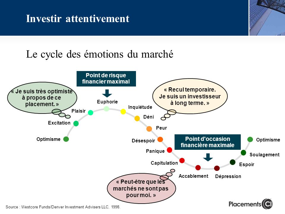 Le cycle des émotions du marché Source : Westcore Funds/Denver Investment Advisers LLC, 1998.