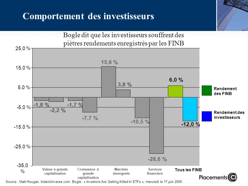Rendement des investisseurs Rendement des FINB 15,6 % -28,6 % -1,7 % -1,8 % 6,0 % -10,5 % 3,8 % -2,2 % -7,7 % -12,0 % -35,0 % -25,0 % -15,0 % -5,0 % 5,0 % 15,0 % 25,0 % Source : Matt Hougan, IndexUniverse.com, Bogle : « Investors Are Getting Killed In ETFs », mercredi le 17 juin 2009.