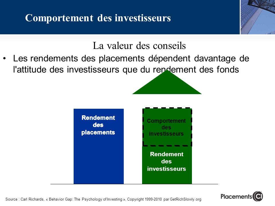 Comportement des investisseurs Rendement des investisseurs Rendement des placements Les rendements des placements dépendent davantage de l attitude des investisseurs que du rendement des fonds Rendement des placements Source : Carl Richards, « Behavior Gap: The Psychology of Investing », Copyright 1999-2010 par GetRichSlowly.org Comportement des investisseurs La valeur des conseils