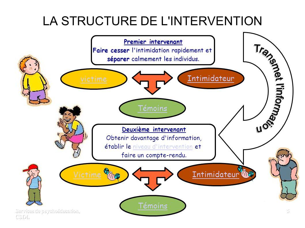 Services de psychoéducation, CSDL 4 C EST QUOI L INTIMIDATION.
