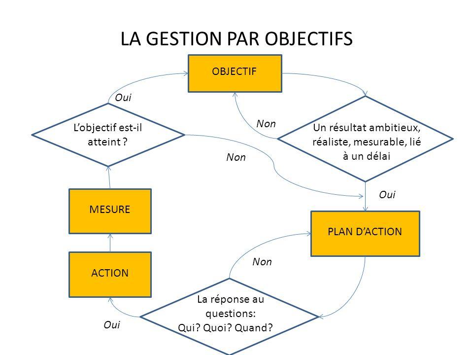 LA GESTION PAR OBJECTIFS OBJECTIF MESURE PLAN DACTION ACTION Lobjectif est-il atteint ? Un résultat ambitieux, réaliste, mesurable, lié à un délai La