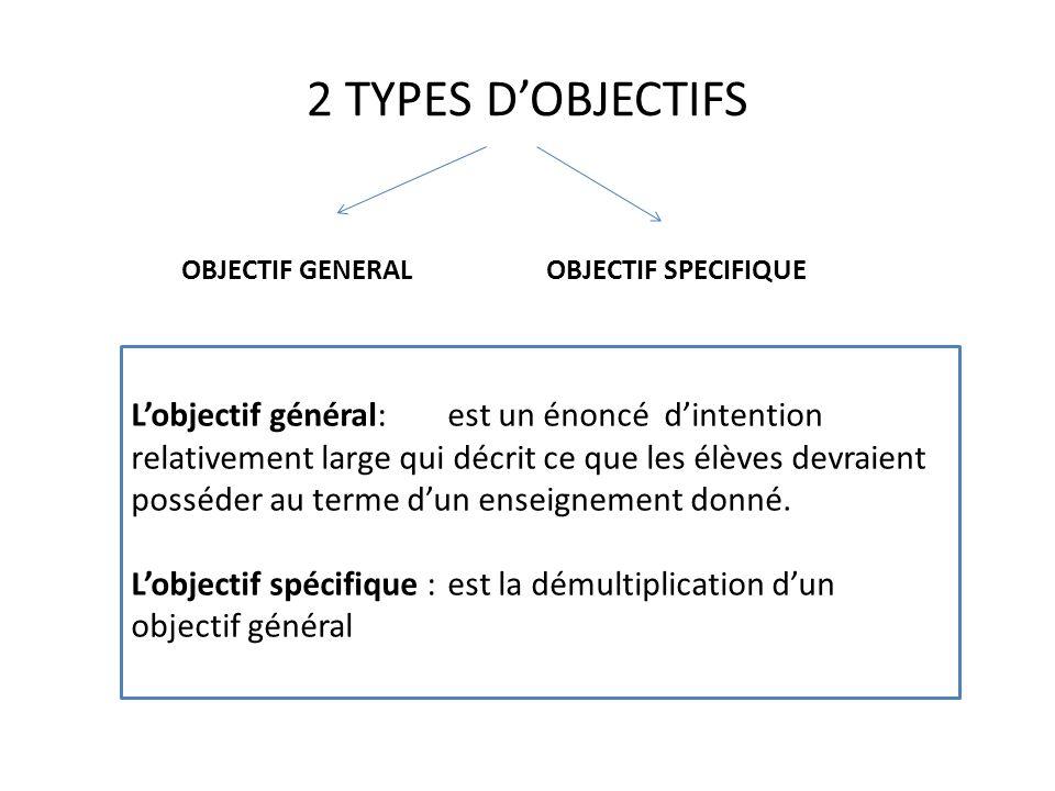 2 TYPES DOBJECTIFS Lobjectif général: est un énoncé dintention relativement large qui décrit ce que les élèves devraient posséder au terme dun enseign