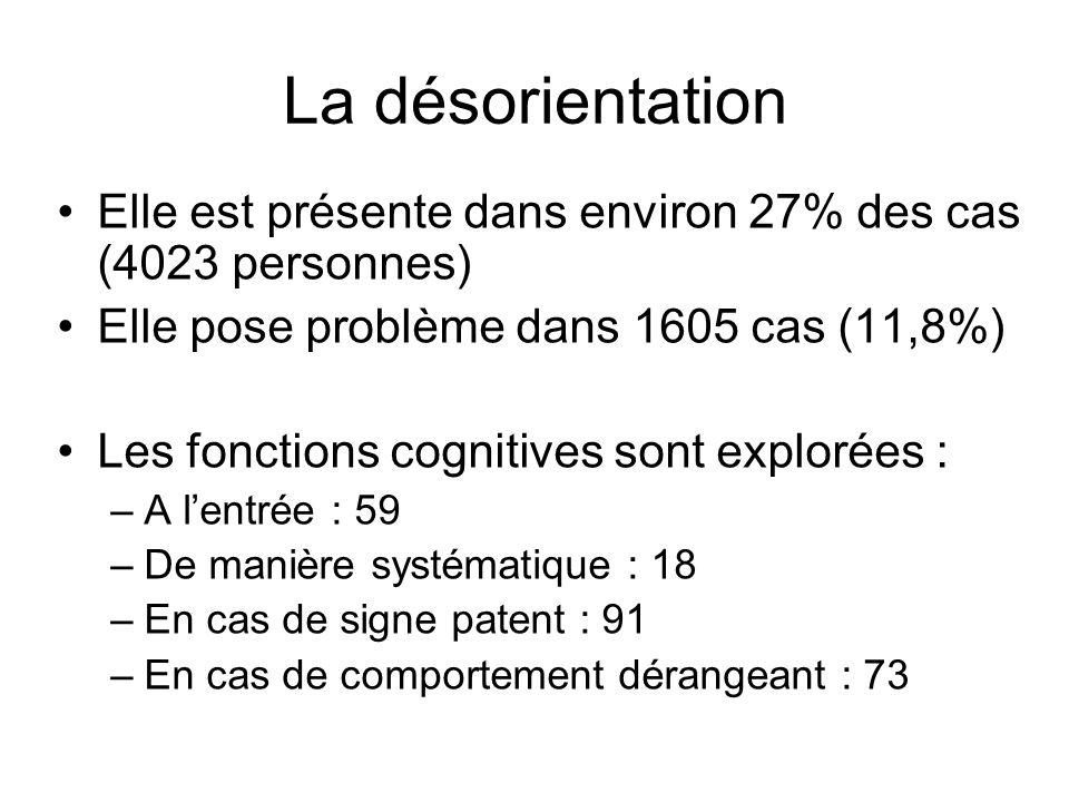 La désorientation Elle est présente dans environ 27% des cas (4023 personnes) Elle pose problème dans 1605 cas (11,8%) Les fonctions cognitives sont explorées : –A lentrée : 59 –De manière systématique : 18 –En cas de signe patent : 91 –En cas de comportement dérangeant : 73