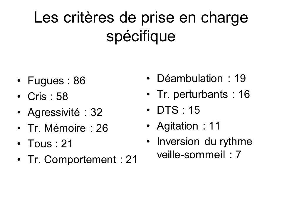 Les critères de prise en charge spécifique Fugues : 86 Cris : 58 Agressivité : 32 Tr.