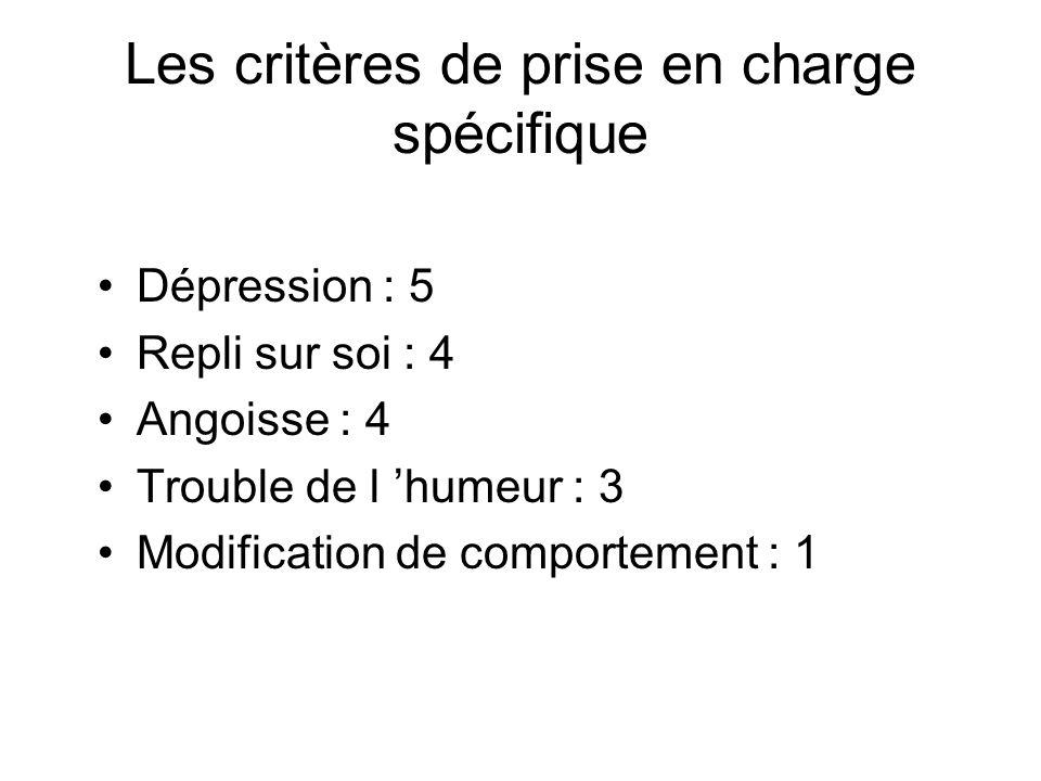 Les critères de prise en charge spécifique Dépression : 5 Repli sur soi : 4 Angoisse : 4 Trouble de l humeur : 3 Modification de comportement : 1