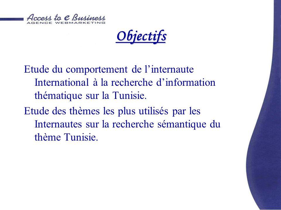 Objectifs Etude du comportement de linternaute International à la recherche dinformation thématique sur la Tunisie. Etude des thèmes les plus utilisés
