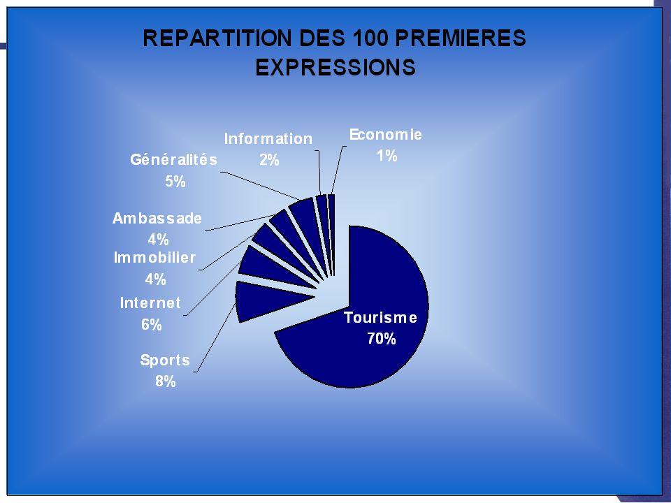Principaux résultats Le mot Tunisie a été tapé 26725 fois pour le mois davril.