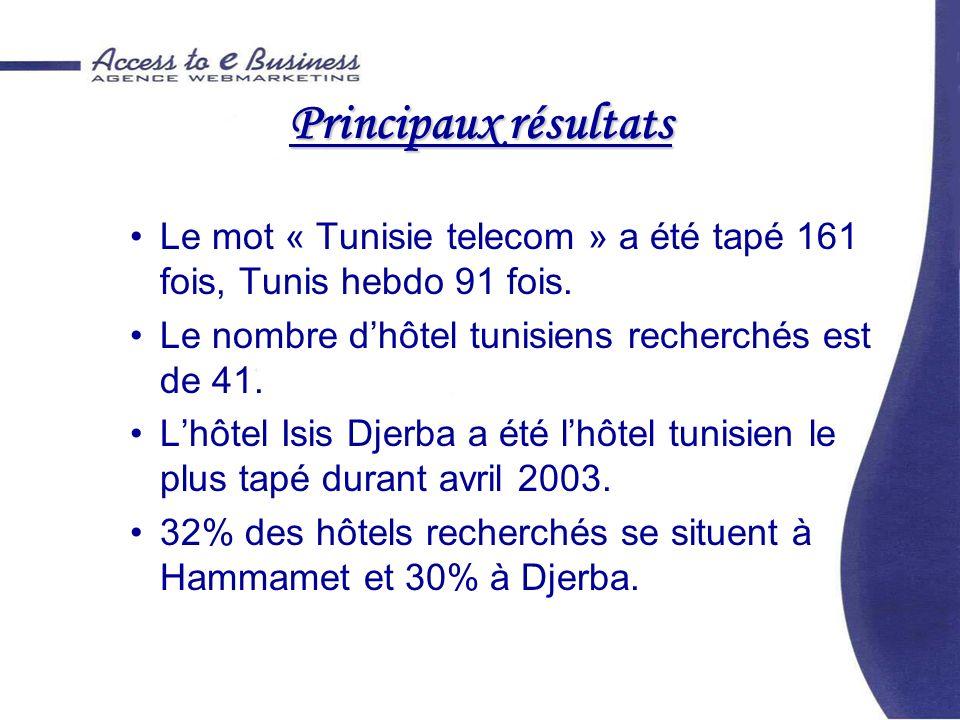 Principaux résultats Le mot « Tunisie telecom » a été tapé 161 fois, Tunis hebdo 91 fois. Le nombre dhôtel tunisiens recherchés est de 41. Lhôtel Isis