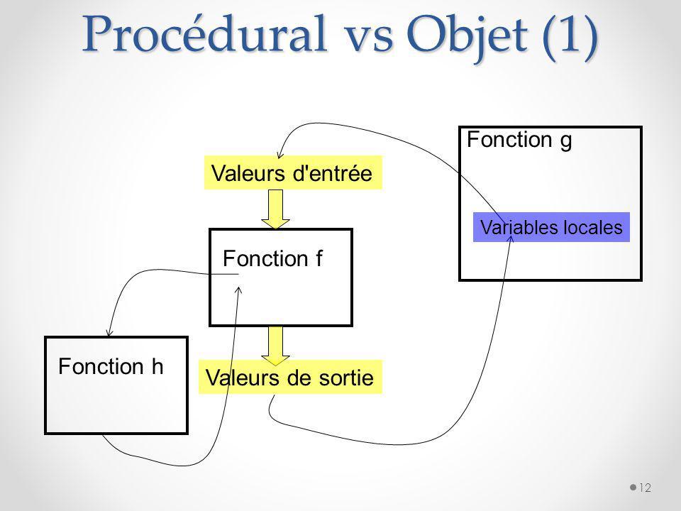 Introduction Constats : o croissance de la complexité des projets o besoin de gain de productivité Qualités attendues : o modularité / résistance aux