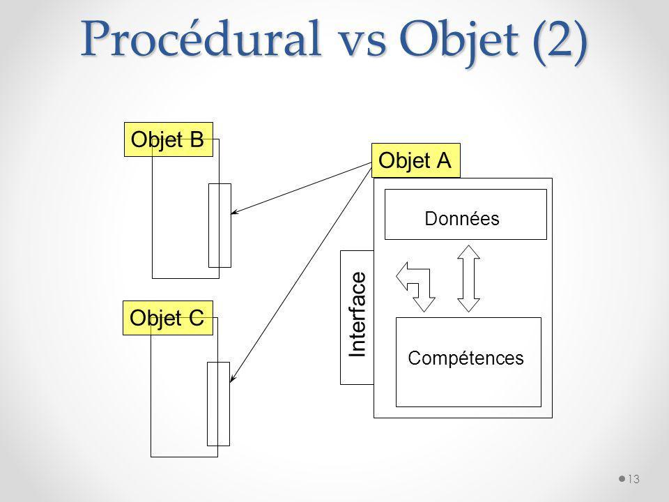 Procédural vs Objet (1) 12 Fonction f Valeurs d'entrée Valeurs de sortie Fonction g Fonction h Variables locales