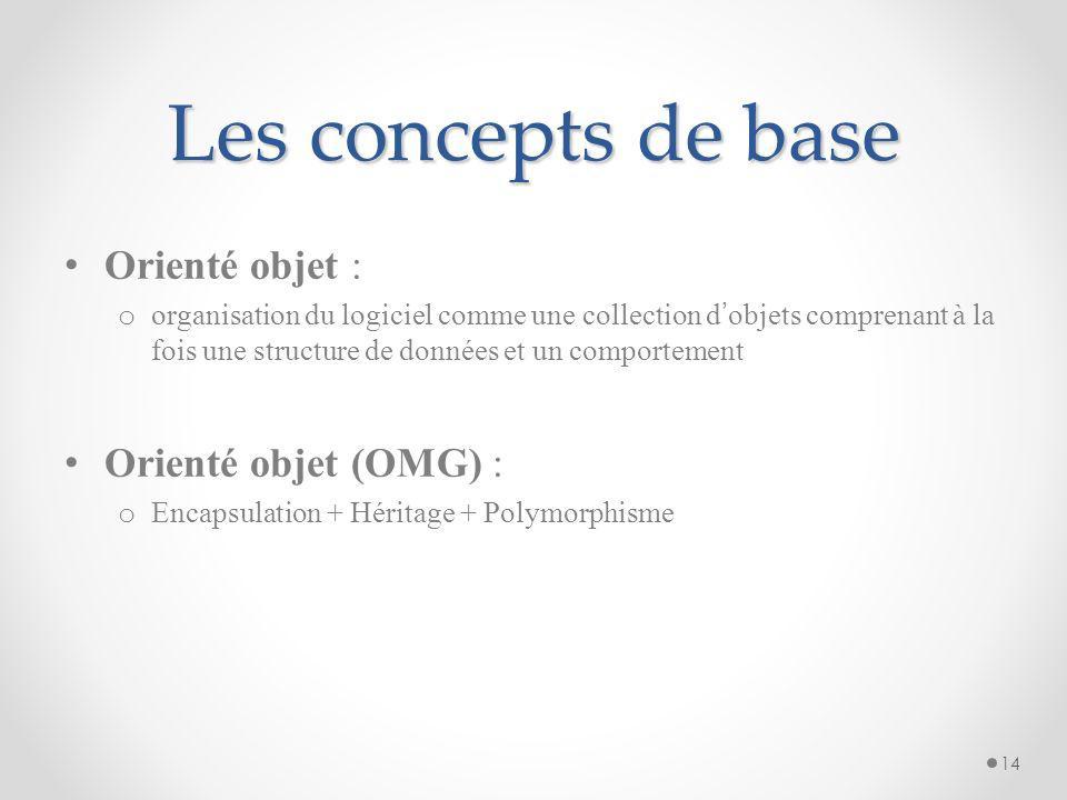 Procédural vs Objet (2) 13 Données Compétences Interface Objet A Objet BObjet C
