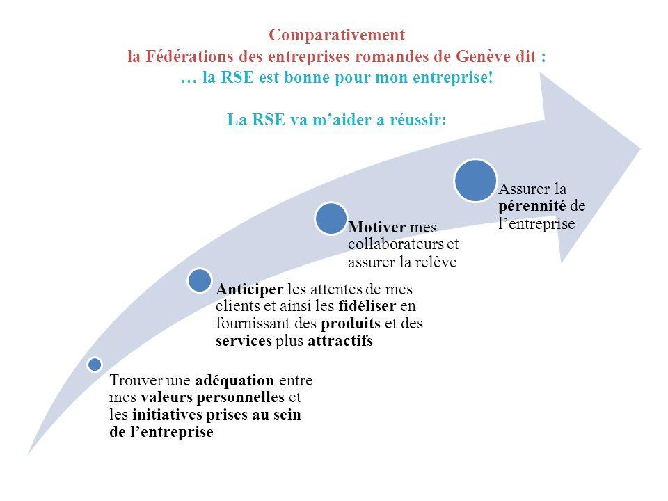 Comparativement la Fédérations des entreprises romandes de Genève dit : … la RSE est bonne pour mon entreprise! La RSE va maider a réussir: Trouver un