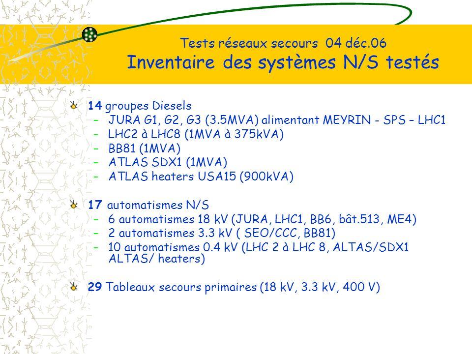 Tests réseaux secours 04 déc.06 Inventaire des systèmes N/S testés 14 groupes Diesels –JURA G1, G2, G3 (3.5MVA) alimentant MEYRIN - SPS – LHC1 –LHC2 à LHC8 (1MVA à 375kVA) –BB81 (1MVA) –ATLAS SDX1 (1MVA) –ATLAS heaters USA15 (900kVA) 17 automatismes N/S –6 automatismes 18 kV (JURA, LHC1, BB6, bât.513, ME4) –2 automatismes 3.3 kV ( SEO/CCC, BB81) –10 automatismes 0.4 kV (LHC 2 à LHC 8, ALTAS/SDX1 ALTAS/ heaters) 29 Tableaux secours primaires (18 kV, 3.3 kV, 400 V)