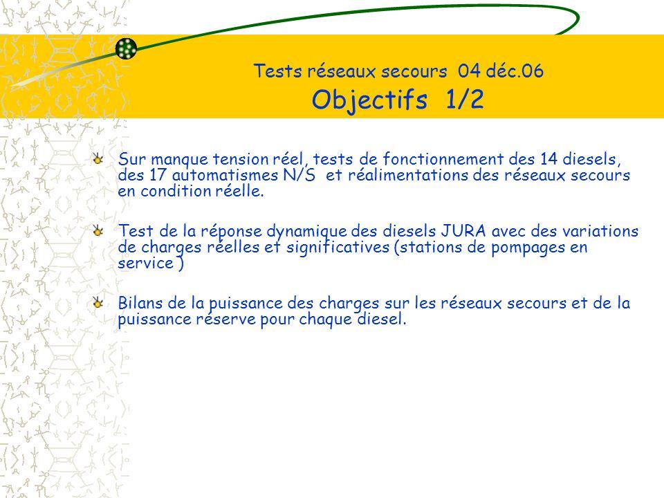 Tests réseaux secours 04 déc.06 Objectifs 1/2 Sur manque tension réel, tests de fonctionnement des 14 diesels, des 17 automatismes N/S et réalimentations des réseaux secours en condition réelle.