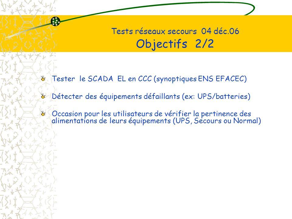 Tests réseaux secours 04 déc.06 Objectifs 2/2 Tester le SCADA EL en CCC (synoptiques ENS EFACEC) Détecter des équipements défaillants (ex: UPS/batteries) Occasion pour les utilisateurs de vérifier la pertinence des alimentations de leurs équipements (UPS, Secours ou Normal)