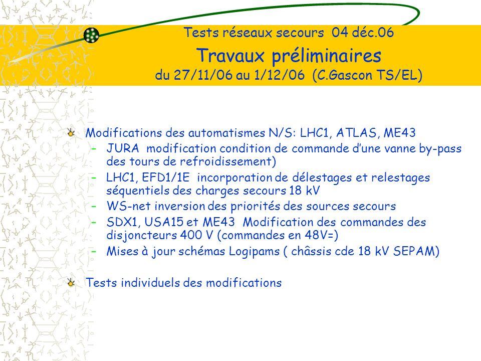 Tests réseaux secours 04 déc.06 Travaux préliminaires du 27/11/06 au 1/12/06 (C.Gascon TS/EL) Modifications des automatismes N/S: LHC1, ATLAS, ME43 –JURA modification condition de commande dune vanne by-pass des tours de refroidissement) –LHC1, EFD1/1E incorporation de délestages et relestages séquentiels des charges secours 18 kV –WS-net inversion des priorités des sources secours –SDX1, USA15 et ME43 Modification des commandes des disjoncteurs 400 V (commandes en 48V=) –Mises à jour schémas Logipams ( châssis cde 18 kV SEPAM) Tests individuels des modifications