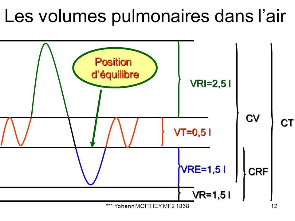 *** Yohann MOITHEY MF2 186812 Les volumes pulmonaires dans lair VRI=2,5 l VT=0,5 l VRE=1,5 l VR=1,5 l CV CT CRF Positiondéquilibre