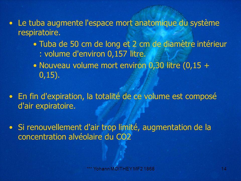 *** Yohann MOITHEY MF2 186814 Le tuba augmente l'espace mort anatomique du système respiratoire. Tuba de 50 cm de long et 2 cm de diamètre intérieur :