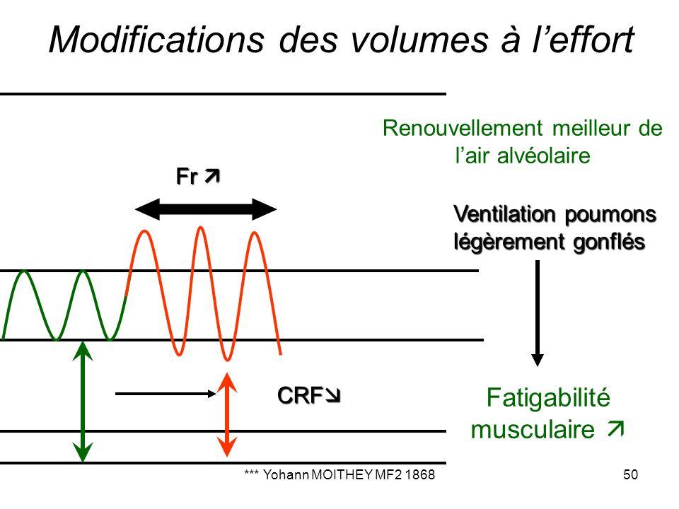 *** Yohann MOITHEY MF2 186850 Modifications des volumes à leffort Renouvellement meilleur de lair alvéolaire CRF CRF Ventilation poumons légèrement go