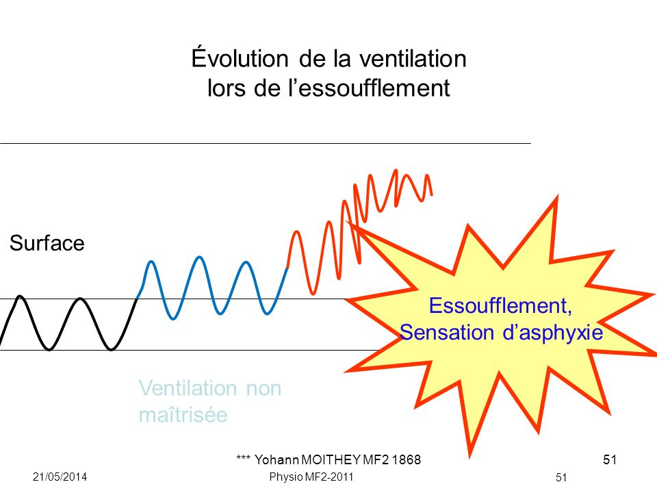 *** Yohann MOITHEY MF2 186851 Évolution de la ventilation lors de lessoufflement 21/05/2014Physio MF2-2011 51 Surface Ventilation non maîtrisée Essouf