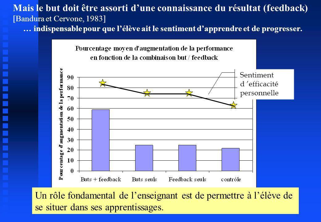Mais le but doit être assorti dune connaissance du résultat (feedback) [Bandura et Cervone, 1983] … indispensable pour que lélève ait le sentiment dap