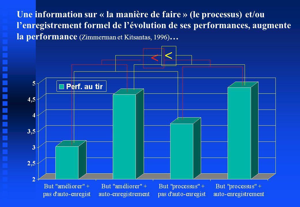 Une information sur « la manière de faire » (le processus) et/ou lenregistrement formel de lévolution de ses performances, augmente la performance (Zi
