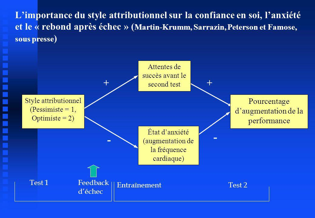 - + Limportance du style attributionnel sur la confiance en soi, lanxiété et le « rebond après échec » ( Martin-Krumm, Sarrazin, Peterson et Famose, s