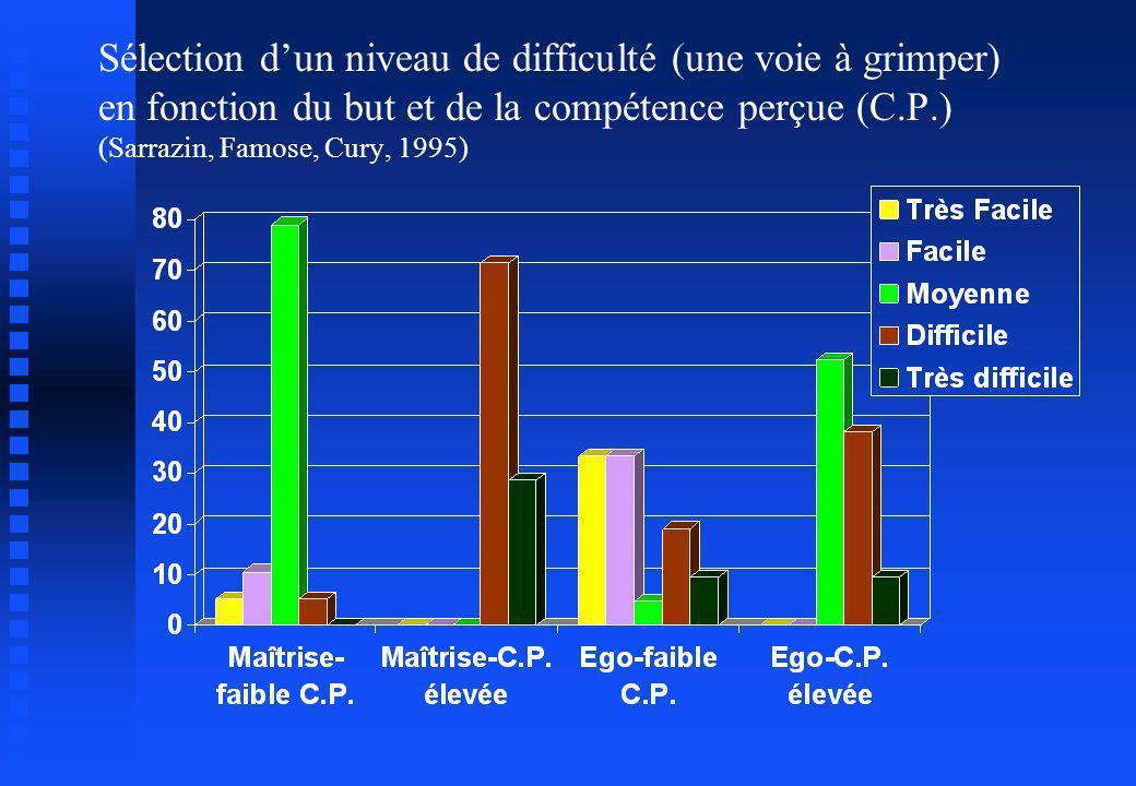Sélection dun niveau de difficulté (une voie à grimper) en fonction du but et de la compétence perçue (C.P.) (Sarrazin, Famose, Cury, 1995)