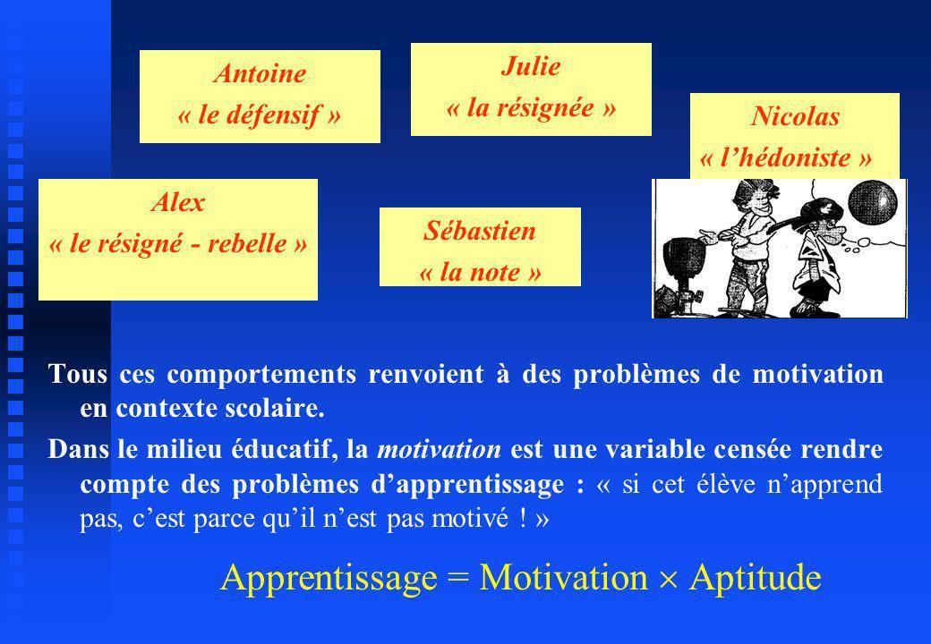Tous ces comportements renvoient à des problèmes de motivation en contexte scolaire. Dans le milieu éducatif, la motivation est une variable censée re