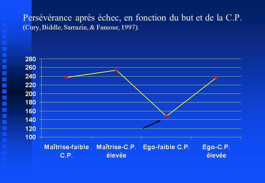 Persévérance après échec, en fonction du but et de la C.P. (Cury, Biddle, Sarrazin, & Famose, 1997).