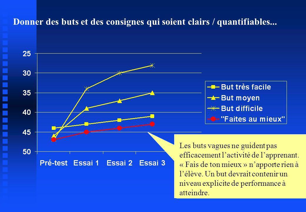 Donner des buts et des consignes qui soient clairs / quantifiables... Les buts vagues ne guident pas efficacement lactivité de lapprenant. « Fais de t