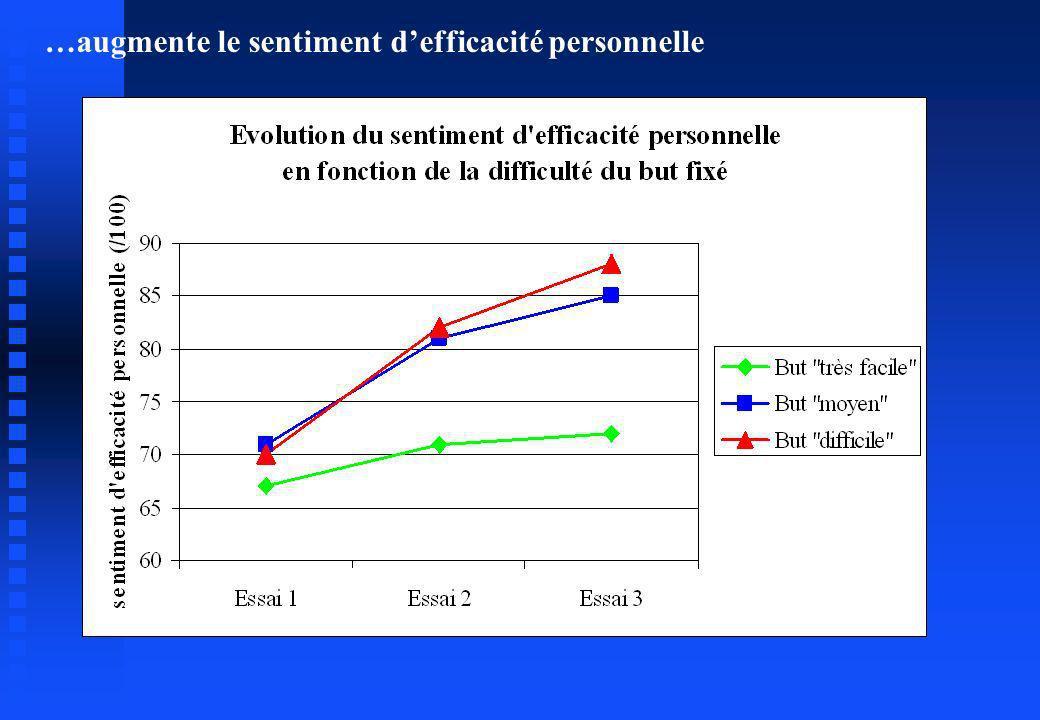 …augmente le sentiment defficacité personnelle