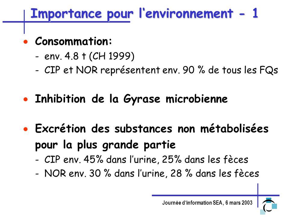 Journée dinformation SEA, 6 mars 2003 Importance pour lenvironnement - 1 Consommation: -env. 4.8 t (CH 1999) -CIP et NOR représentent env. 90 % de tou