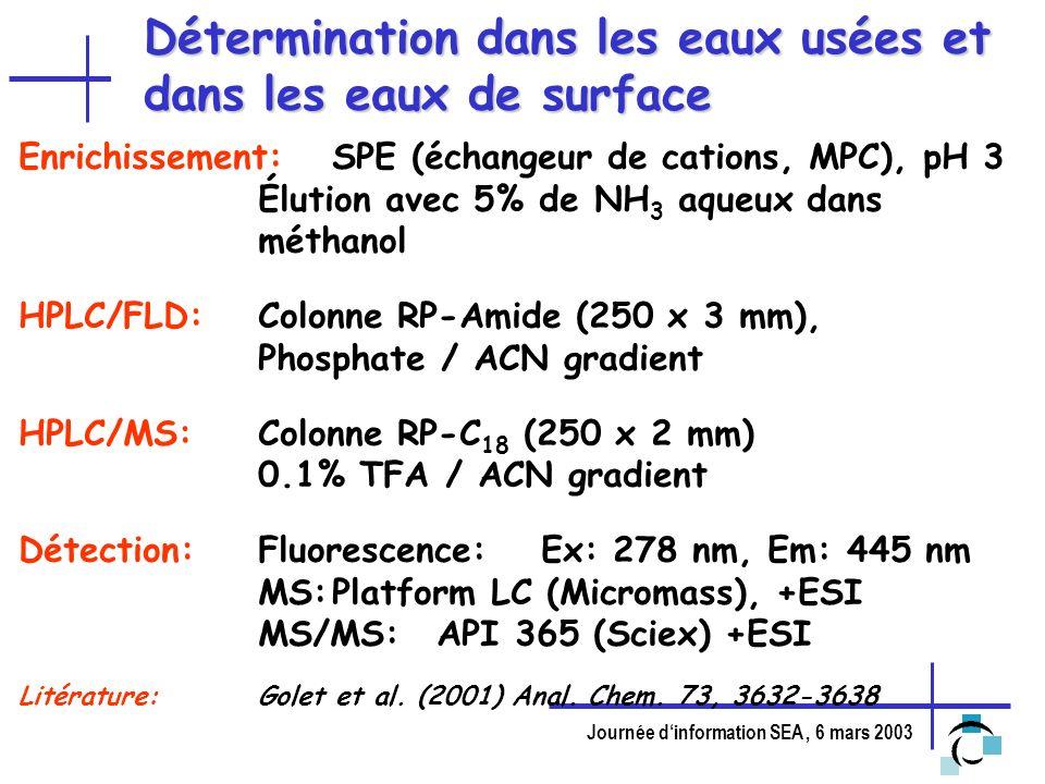 Journée dinformation SEA, 6 mars 2003 Détermination dans les eaux usées et dans les eaux de surface Enrichissement:SPE (échangeur de cations, MPC), pH