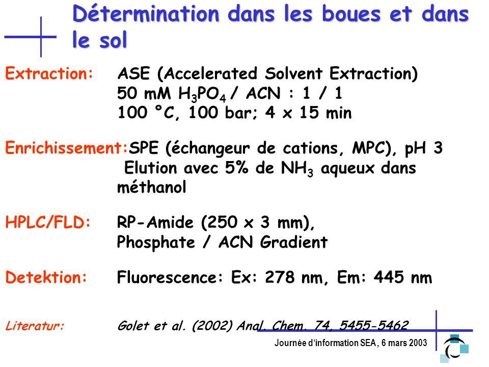 Journée dinformation SEA, 6 mars 2003 Détermination dans les boues et dans le sol Extraction:ASE (Accelerated Solvent Extraction) 50 mM H 3 PO 4 / ACN