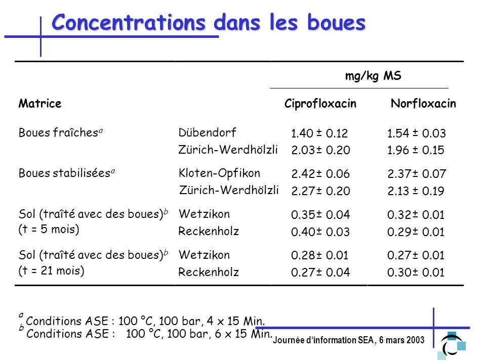 Journée dinformation SEA, 6 mars 2003 Concentrations dans les boues MatriceCiprofloxacin Norfloxacin Boues fraîches a Dübendorf 1.40 ± 0.121.54 ± 0.03