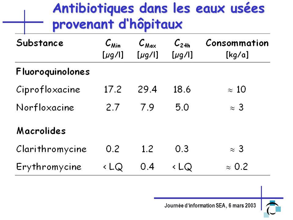Journée dinformation SEA, 6 mars 2003 Antibiotiques dans les eaux usées provenant dhôpitaux