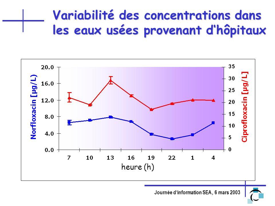 Journée dinformation SEA, 6 mars 2003 Variabilité des concentrations dans les eaux usées provenant dhôpitaux heure (h)