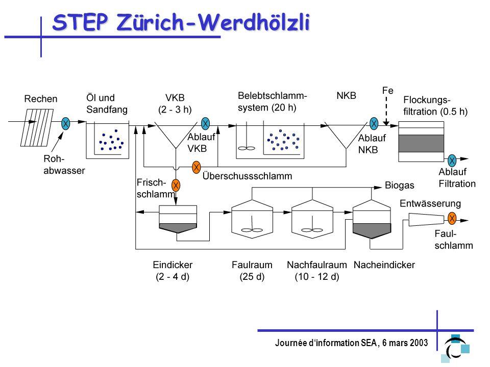 Journée dinformation SEA, 6 mars 2003 STEP Zürich-Werdhölzli