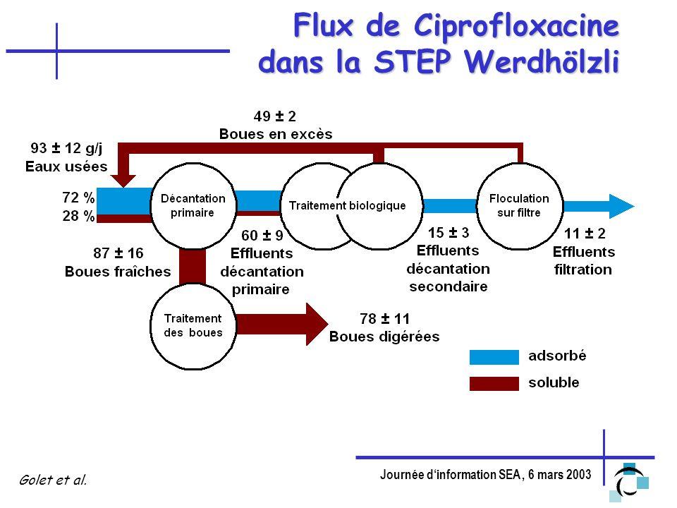 Journée dinformation SEA, 6 mars 2003 Flux de Ciprofloxacine dans la STEP Werdhölzli Golet et al.