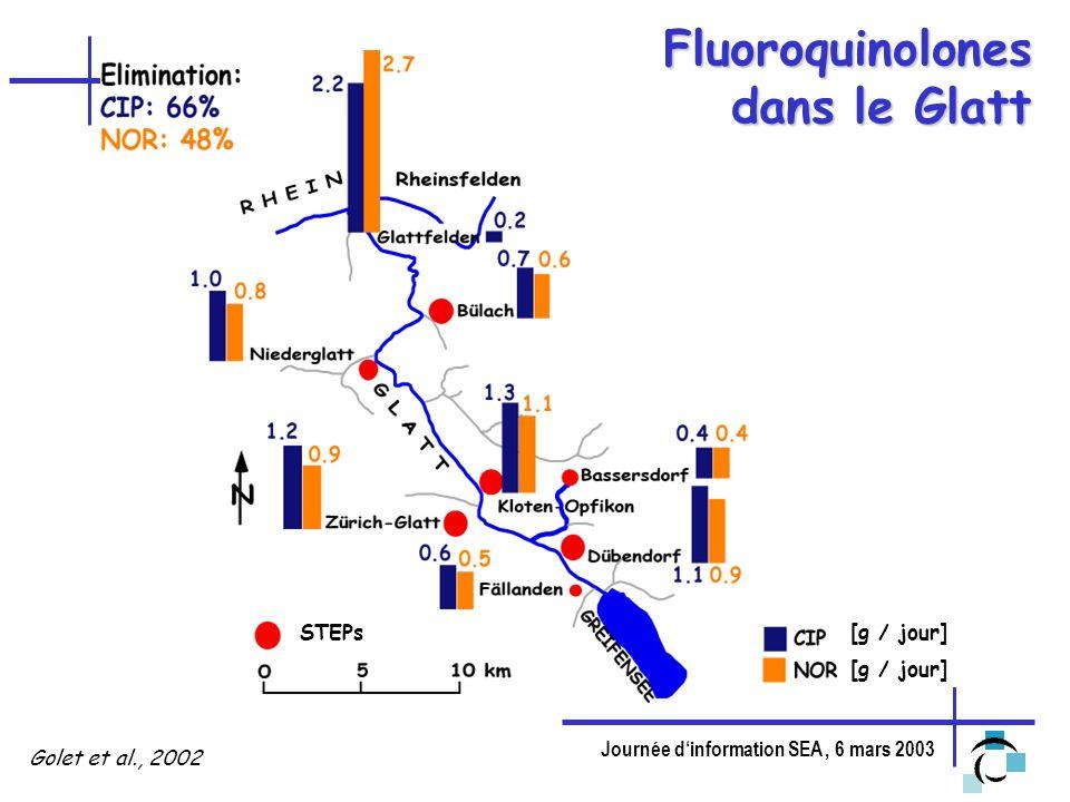 Journée dinformation SEA, 6 mars 2003 Fluoroquinolones dans le Glatt Golet et al., 2002 STEPs[g / jour]