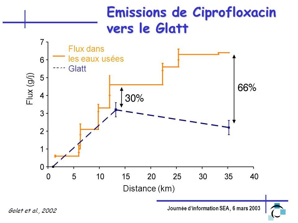 Journée dinformation SEA, 6 mars 2003 Golet et al., 2002 Emissions de Ciprofloxacin vers le Glatt Flux dans les eaux usées Glatt Flux (g/j) Distance (