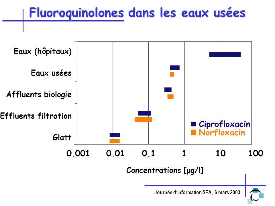 Journée dinformation SEA, 6 mars 2003 Fluoroquinolones dans les eaux usées Eaux (hôpitaux) Eaux usées Affluents biologie Effluents filtration Glatt Co