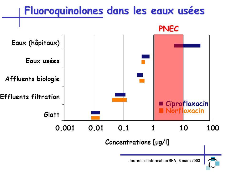 Journée dinformation SEA, 6 mars 2003 Fluoroquinolones dans les eaux usées PNEC Concentrations [μg/l] Eaux (hôpitaux) Eaux usées Affluents biologie Ef
