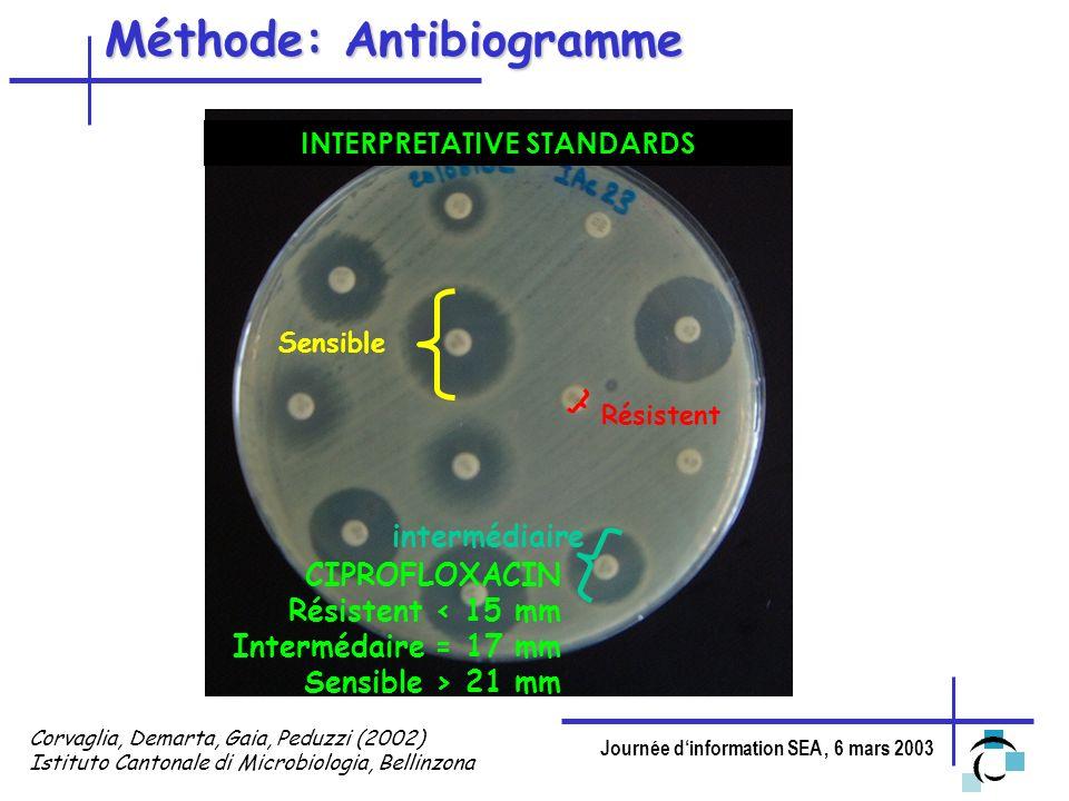 Journée dinformation SEA, 6 mars 2003 Méthode: Antibiogramme INTERPRETATIVE STANDARDS CIPROFLOXACIN Résistent < 15 mm Intermédaire = 17 mm Sensible >