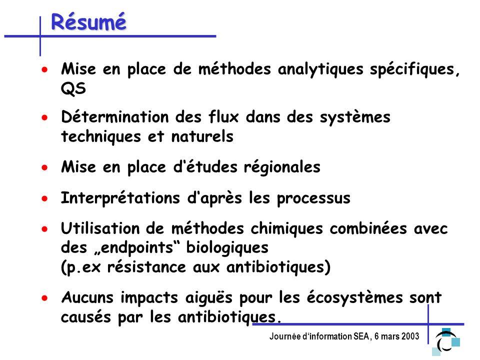 Journée dinformation SEA, 6 mars 2003 Résumé Mise en place de méthodes analytiques spécifiques, QS Détermination des flux dans des systèmes techniques