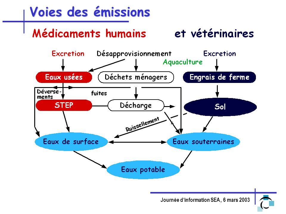 Journée dinformation SEA, 6 mars 2003 Golet et al., 2002 Emissions de Ciprofloxacin vers le Glatt Flux dans les eaux usées Glatt Flux (g/j) Distance (km)