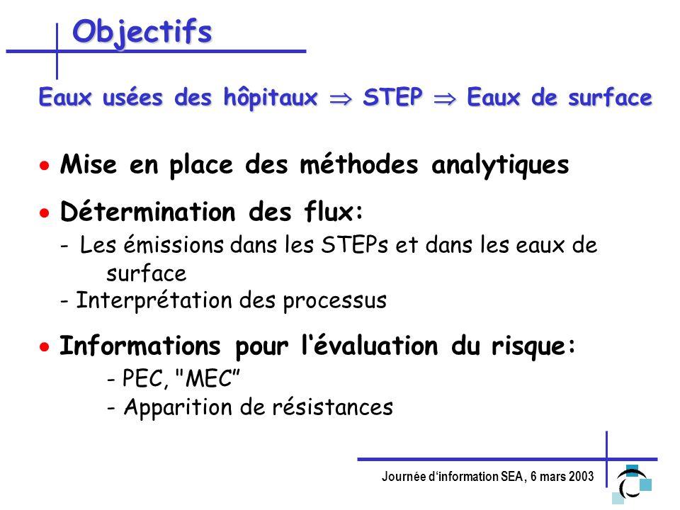 Journée dinformation SEA, 6 mars 2003 Objectifs Eaux usées des hôpitaux STEP Eaux de surface Mise en place des méthodes analytiques Détermination des